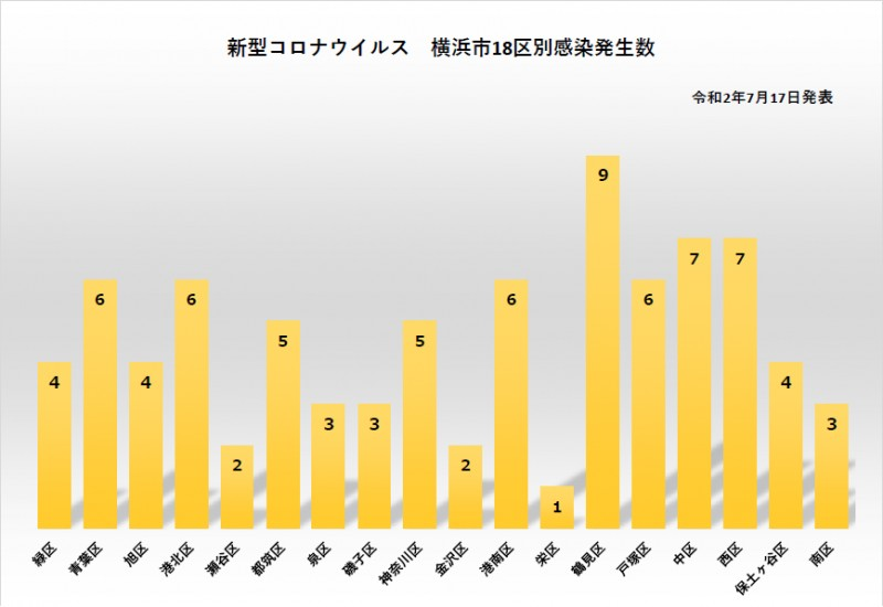 区別 横浜 市 コロナ 横浜市内の陽性患者の発生状況データ・相談件数 横浜市