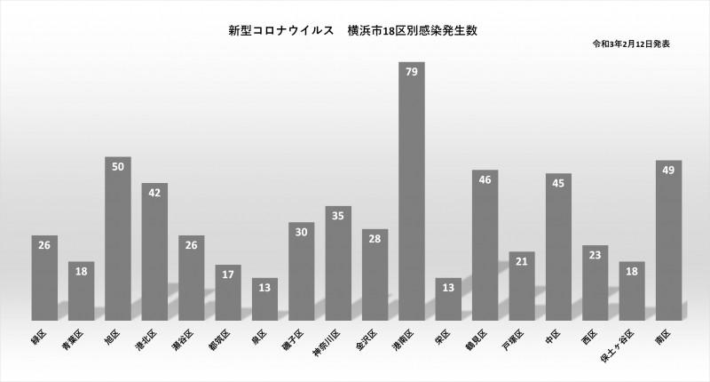 コロナ 感染 者 数 横浜 市 区別