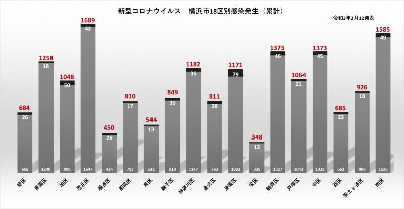 感染 横浜 者 コロナ 市 新型コロナ感染、回復者のほとんどは1年後も中和抗体を保持 横浜市大