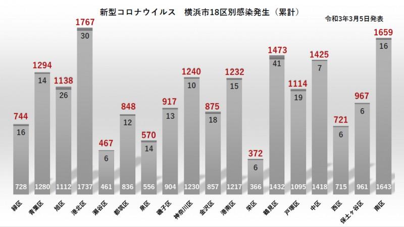 横浜 市 区別 コロナ 感染 者 数